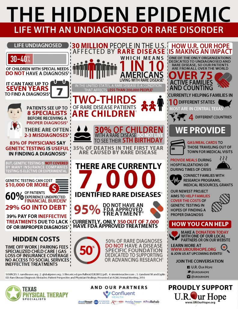 undiagnosed and rare infographic